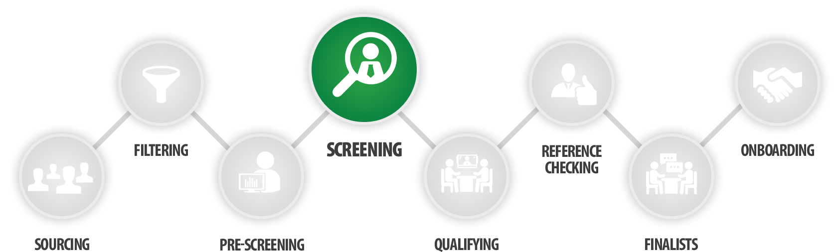 The Screening Stage of the Recruitment Process Workflow