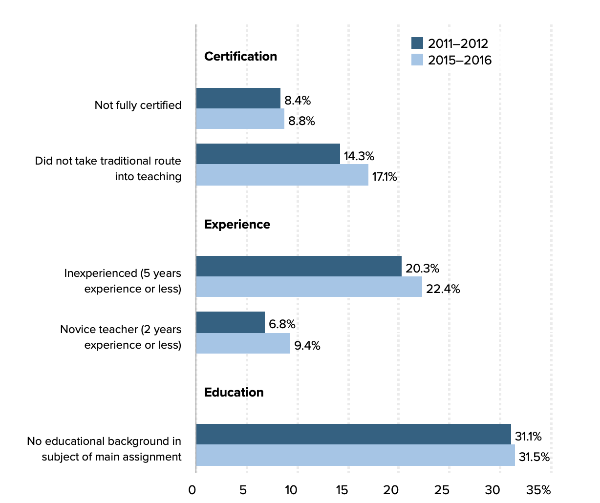 Change over time in teacher credentials