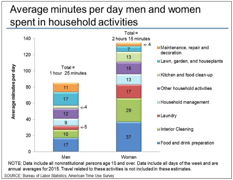 Average minute per day people spent in household activities