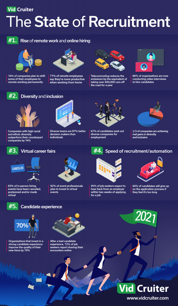 The State of Recruitment Report Infographic