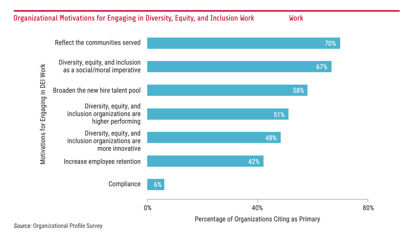 Organizational motivations for engaging diversity, equity, and inclusion work