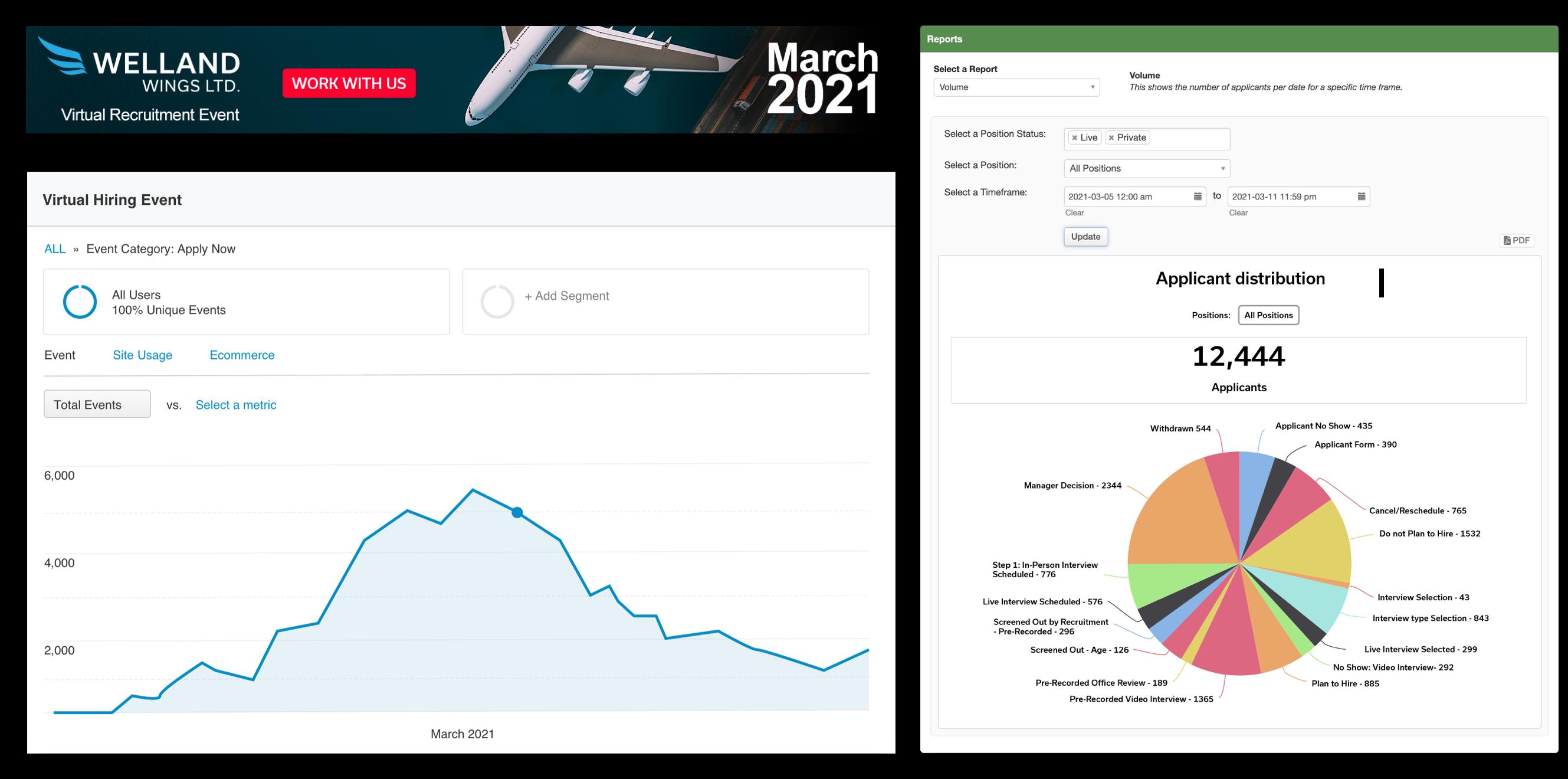 Virtual Event Attraction Metrics